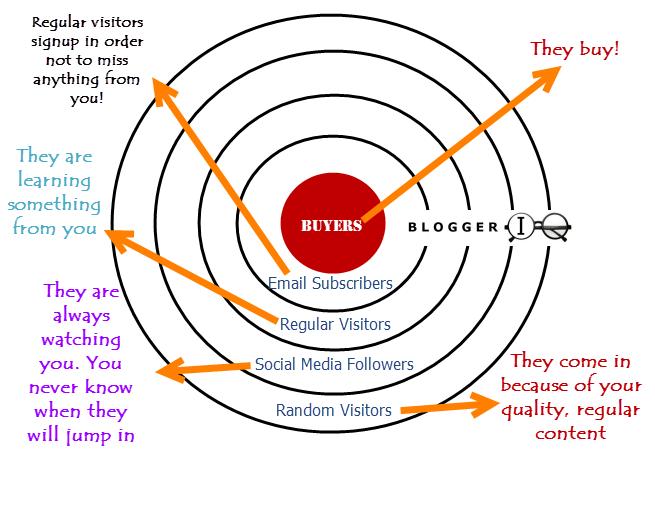 BloggerIQ how to get more buyers